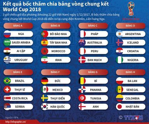 how to world cup 2018 in usa k蘯ソt qu蘯 b盻祖 th艫m chia b蘯 ng v 242 ng chung k蘯ソt world cup 2018