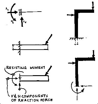 examples  fixed supports read engineering physics math equations