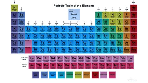 periodic table printable periodic tables science notes and projects