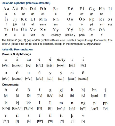Letter In Pronunciation Alphabet Pronunciation And Writing System Free Language