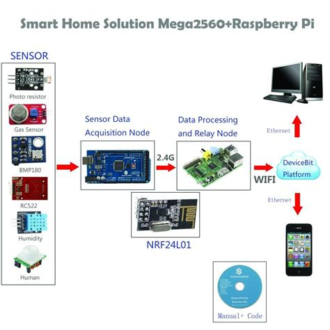 smart items for home smart home internet of things kit for arduino raspberry pi