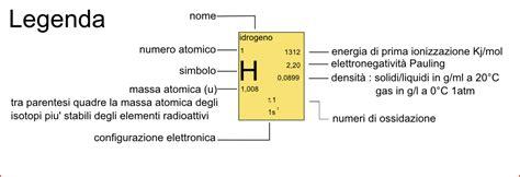 tavola chimica degli elementi tavola periodica degli elementi brainyresort