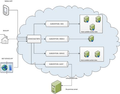 layout springbox process stopped using windows azure service bus topics in distributed