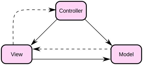 Pattern View Meaning | file modelviewcontrollerdiagram2 svg wikimedia commons