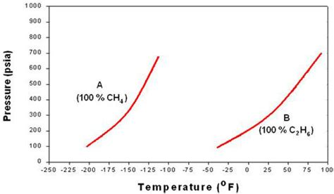 ethane phase diagram carbon dioxide pressure enthalpy diagram co2 butane pressure enthalpy diagram elsavadorla