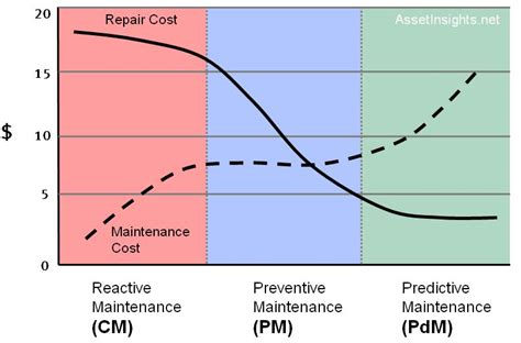 service cost reliability centred maintenance