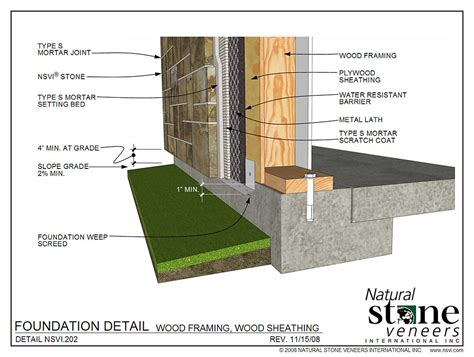 Types Of Foundations For Houses by Wood Framing At Grade Wood Framing At Pavement Wood