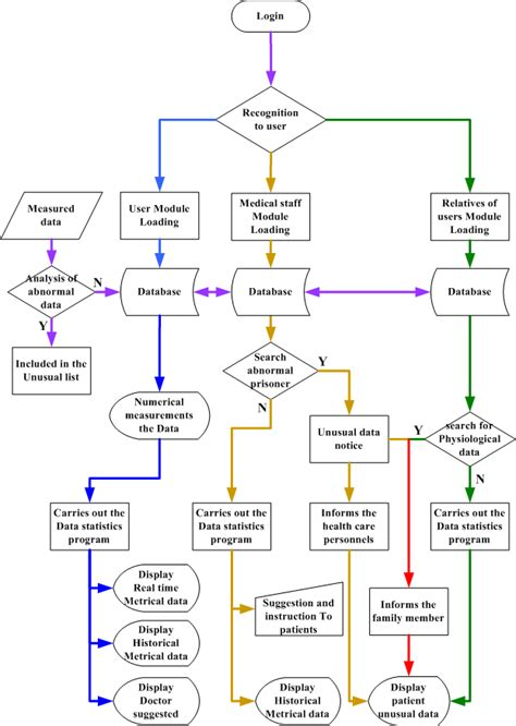 healthcare flowchart flowchart of hospital management system create a flowchart