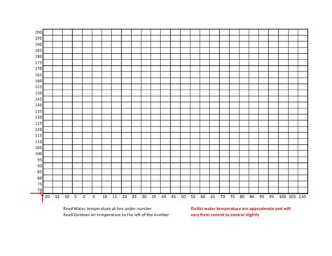 28 temperature line graph template temperature line