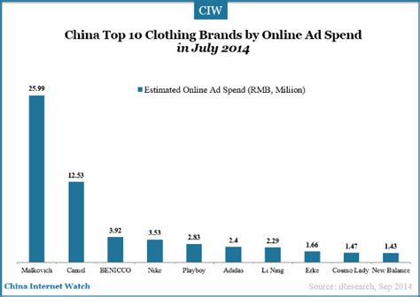 china top 10 clothing brands by ad spend china