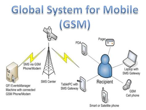 mobile communication system global system for mobile gsm