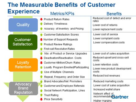 customer service metrics template three ways cloud analytics can benefit your business