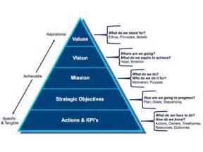 strategy pyramid 5 levels