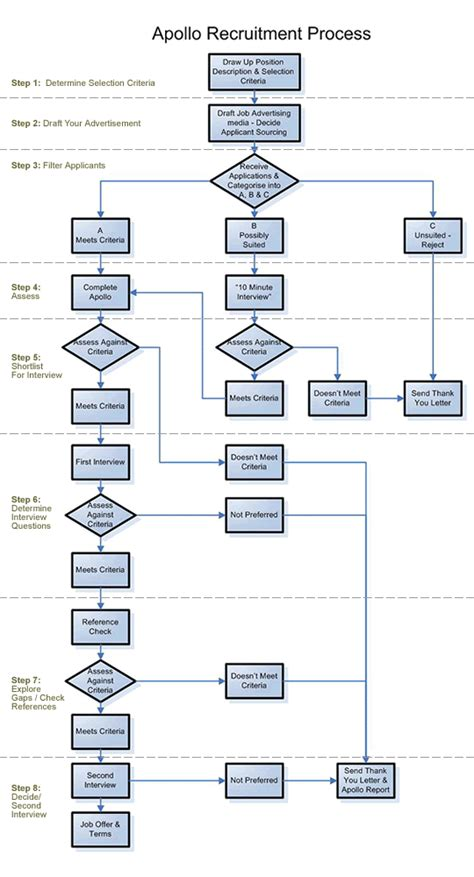 recruitment flowchart image gallery hr recruitment process flowchart