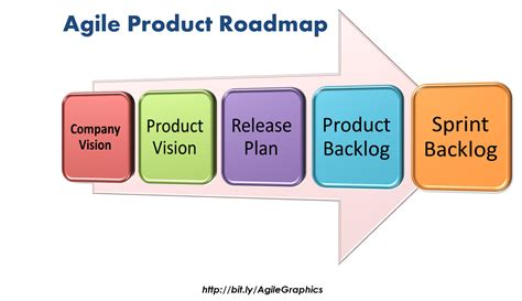 release plan in agile agile certification training pmi agile graphics cape project management inc