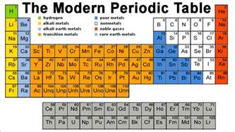 learning the periodic table periodic tables