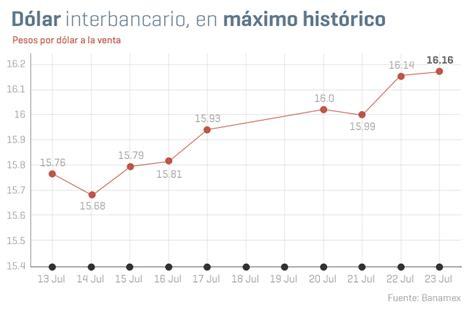 grafica tendencia dolar de peso sube el d 243 lar y pobreza en m 233 xico las gr 225 ficas de la