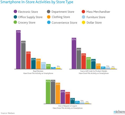Take A Fashion Survey At The Bargain by Survey Smartphone Shopping Behavior Changes By Store