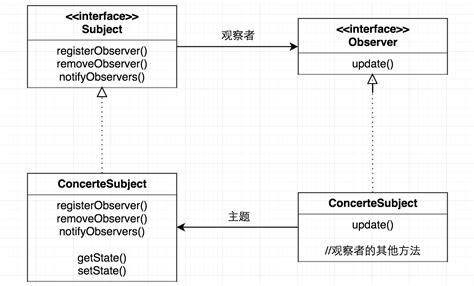design pattern observer laboratorium rekayasa 设计模式之观察者模式 csdn博客