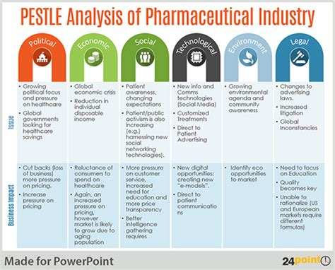 pestle analysis template conduct pestle analysis using an editable powerpoint