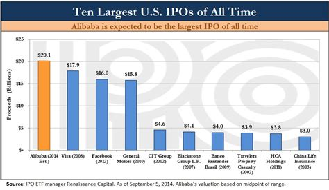 alibaba yahoo finance alibaba expected to be the largest ipo in us history has