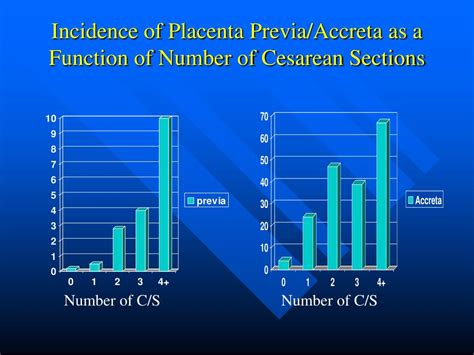 incidence of cesarean section ppt obstetrical hemorrhage powerpoint presentation id