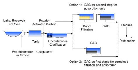 Detox Unit Intake Process by Municipal Water Chemviron