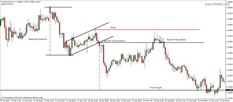 flag pattern in trading how to trade flags and pennants chart patterns