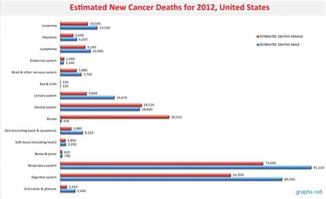 cancer graph infographics graphs net estimated cancer deaths in us for 2012 infographics