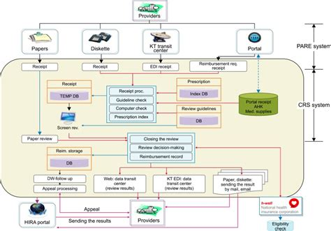health insurance claims process flow diagram information flow of claim data processing 7 crs claim
