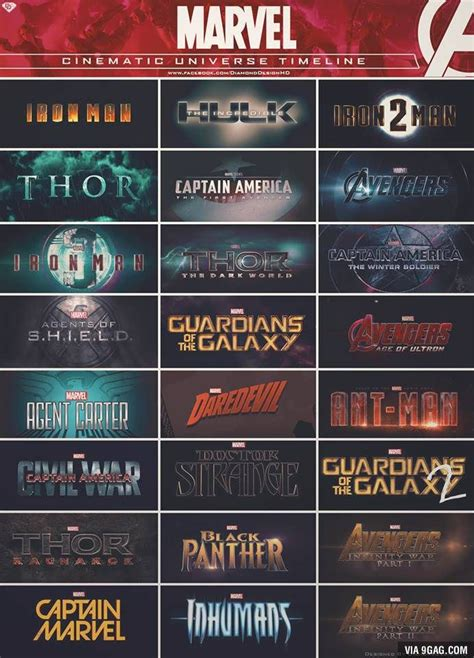 what is the order of the marvel 25 best ideas about marvel cinematic universe timeline on