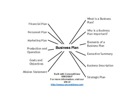 format business plan nederlands business plan guide mind map biggerplate