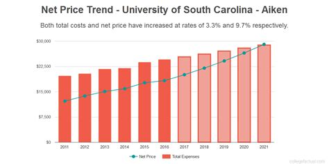 Of South Carolina Mba Cost by Of South Carolina Aiken Costs Find Out The
