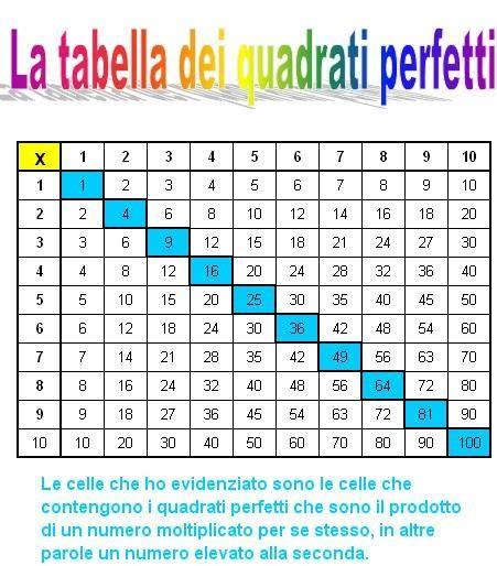 tavola pitagorica excel matematicamedie esercitazioni quadrati perfetti in excel