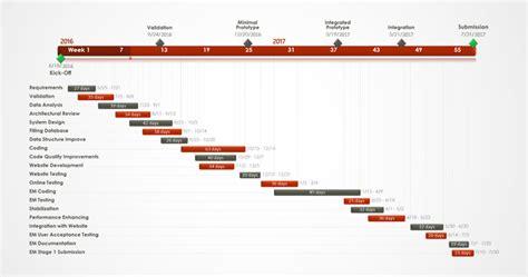 gantt diagram exles of gantt charts and timelines