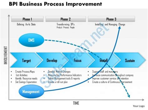0614 Bpi Business Process Improvement Powerpoint Presentation Slide Template Process Improvement Presentation Template