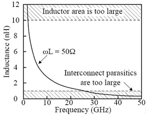 what is the inductor impedance value in ohms integrated inductors itu vlsi labs