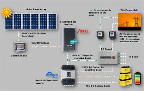 grid tie solar system wiring diagram solar energy house