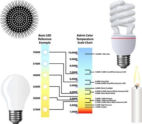light bulb color spectrum well while traveling work smart and travel