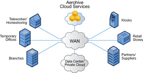 simple wan diagram cloud enabled networking for the enterprise