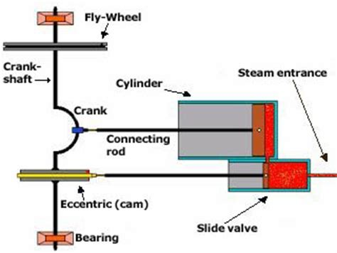 steam engine diagram how it works an easy to build steam engine
