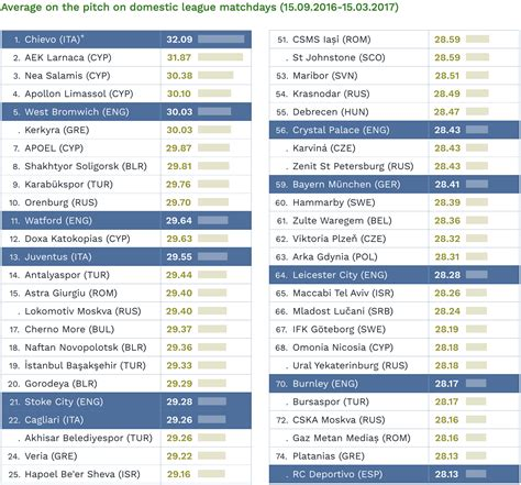 epl youth table no youth required premier league tops euro old age