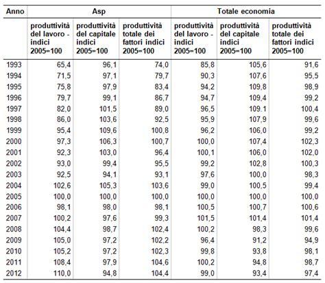 tavola scomposizione in fattori primi produttivit 224 dei fattori e distribuzione valore
