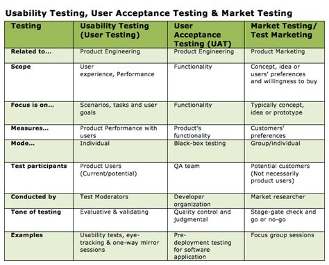 user acceptance testing feedback report template usability testing texavi