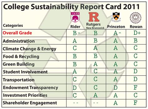 Report Card Letter Grades Broncs Get Grade For Sustainability B The Rider News