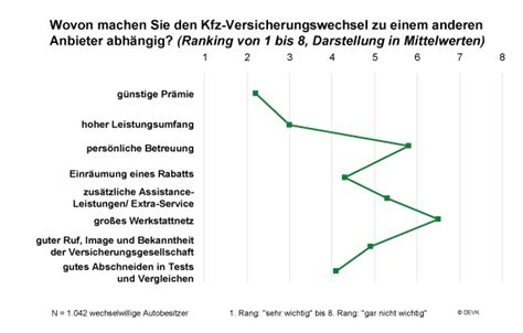 Kfz Versicherung Hochstufung Wechsel by Der Preis Ist Das Wichtigste Kriterium F 252 R Den Kfz
