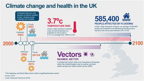 how climate change is affecting your health lshtm
