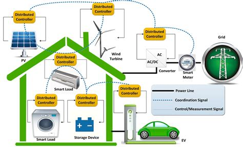 Smart House Design by Cooperative Distributed Home Energy Management Systems Adac