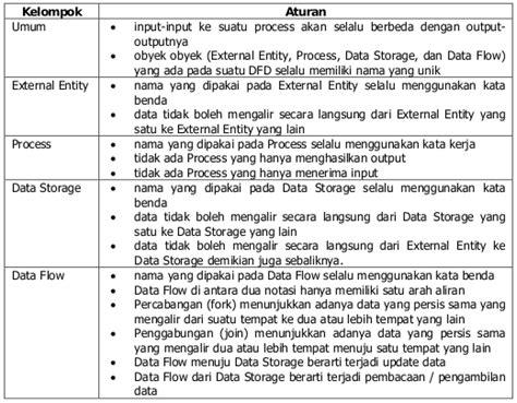 aturan membuat dfd level 0 alvyandi i fadhilah analisis sistem tahapan rpl