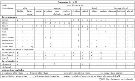 sur la table pronunciation fichier table of ipa consonants in png wikip 233 dia
